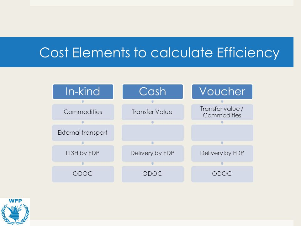 Cost Elements to calculate Efficiency