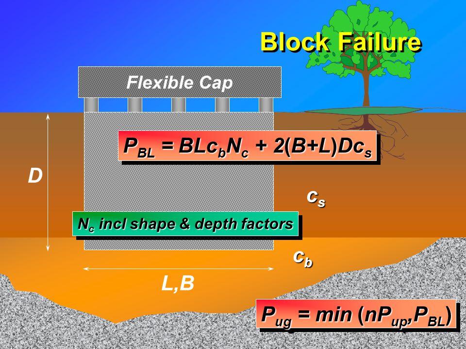 Block Failure PBL = BLcbNc + 2(B+L)Dcs D cs cb L,B