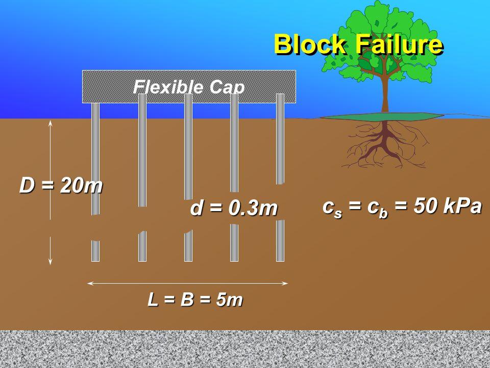 Block Failure D = 20m cs = cb = 50 kPa d = 0.3m Flexible Cap