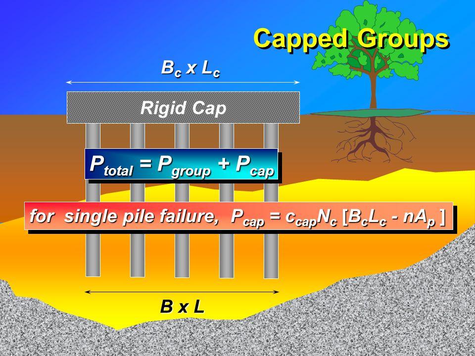 Capped Groups Ptotal = Pgroup + Pcap Bc x Lc Rigid Cap