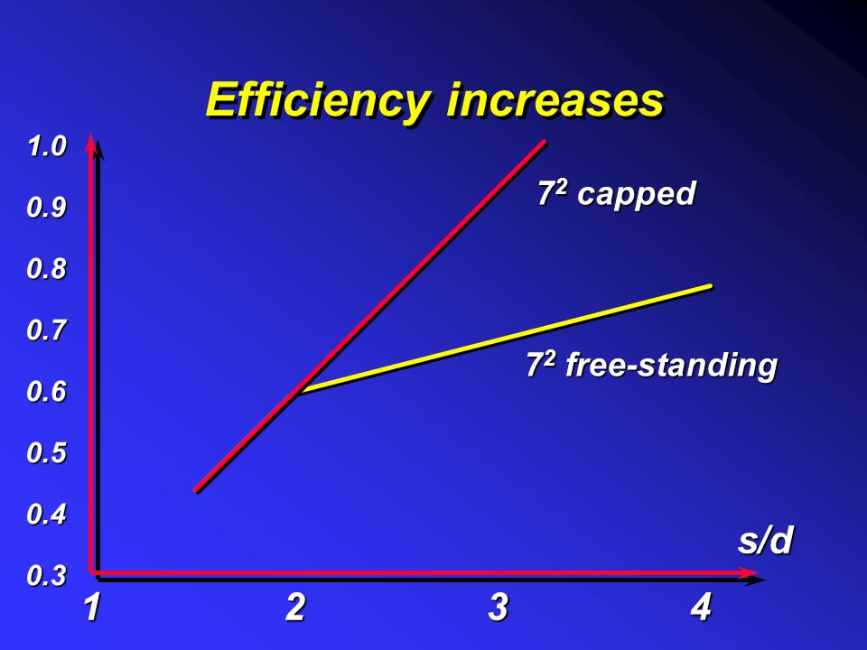 Efficiency increases s/d 1 2 3 4 72 capped 72 free-standing 1.0 0.9
