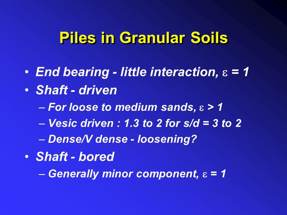 Piles in Granular Soils