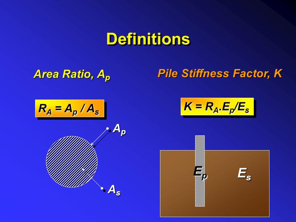 Definitions Ep Es Area Ratio, Ap Pile Stiffness Factor, K K = RA.Ep/Es