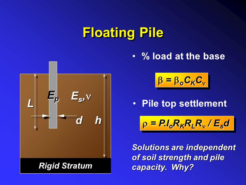 Floating Pile Ep Es,n L d h % load at the base b = boCKCn