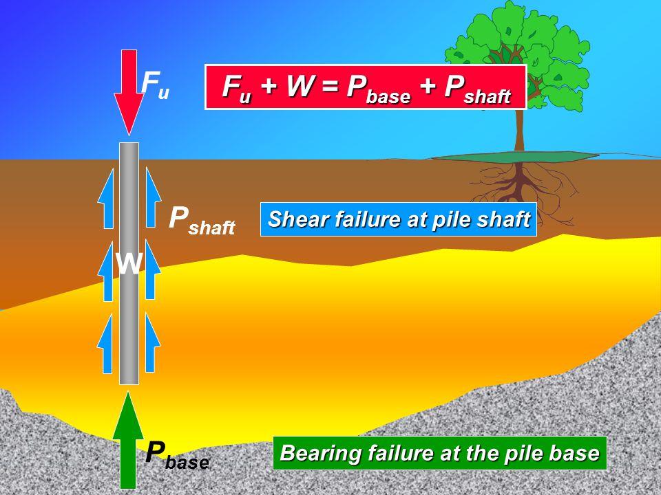 Axial Capacity Fu + W = Pbase + Pshaft W Pshaft Fu