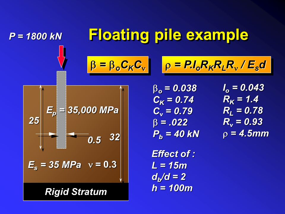Floating pile example b = boCKCn r = P.IoRKRLRn / Esd P = 1800 kN