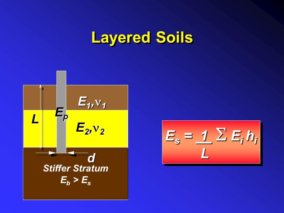 Layered Soils Es = 1 S Ei hi L Ep E1,n1 L E2,n2 d Stiffer Stratum
