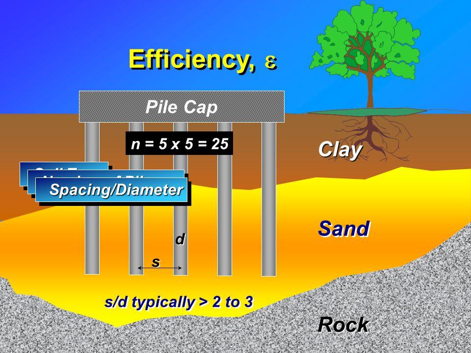 Efficiency, e Clay Sand Rock Pile Cap n = 5 x 5 = 25 Soil Type