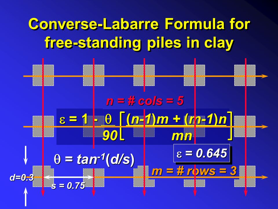 Converse-Labarre Formula for free-standing piles in clay