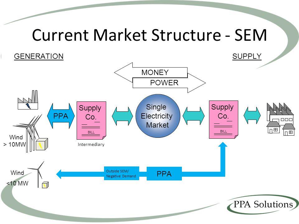 Current Market Structure - SEM