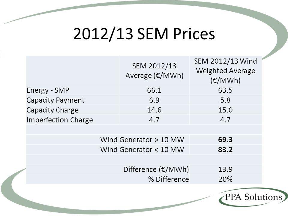 SEM 2012/13 Wind Weighted Average (€/MWh)