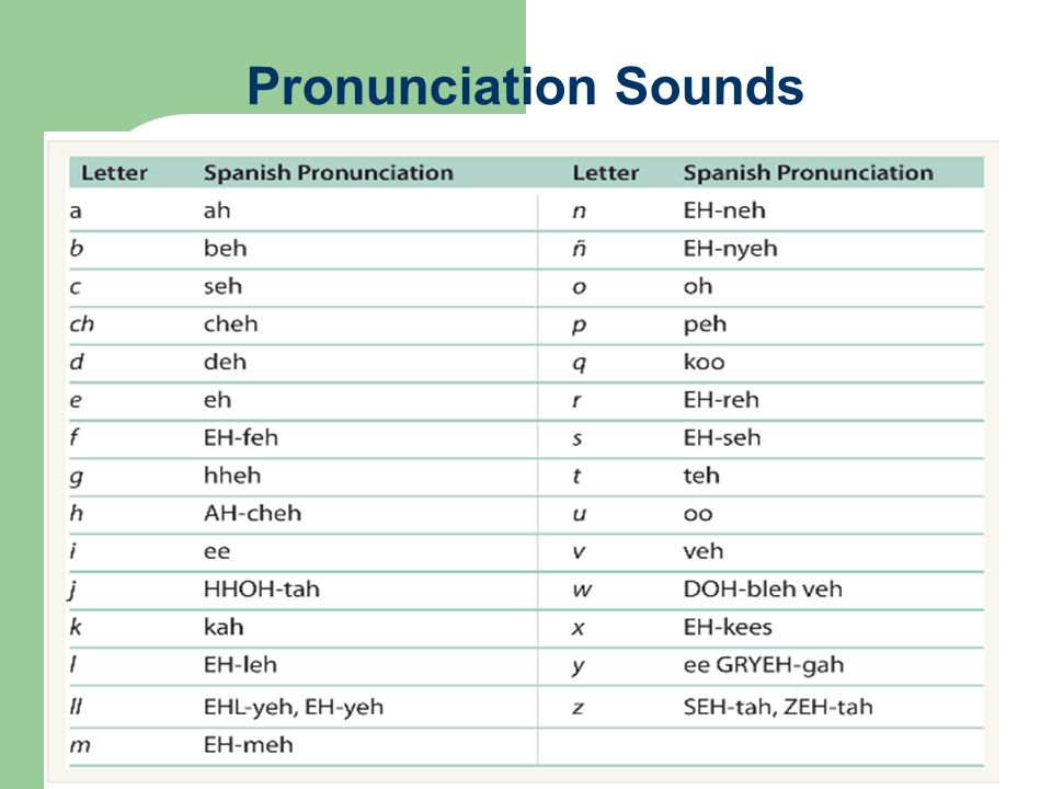 Pronunciation Sounds