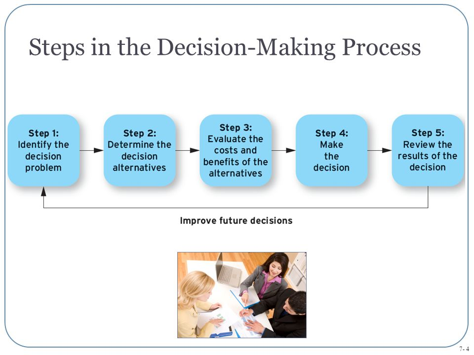Steps in the Decision-Making Process