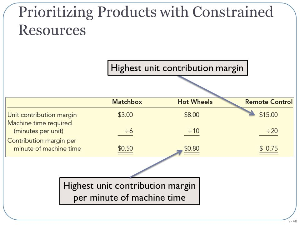 Prioritizing Products with Constrained Resources