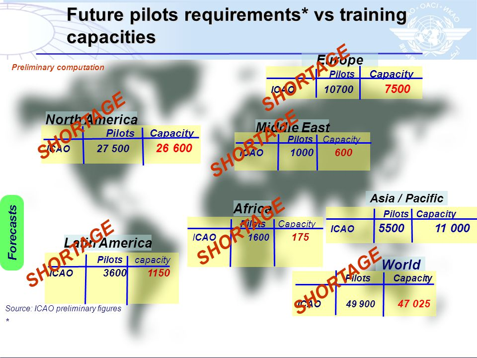 Future pilots requirements* vs training capacities