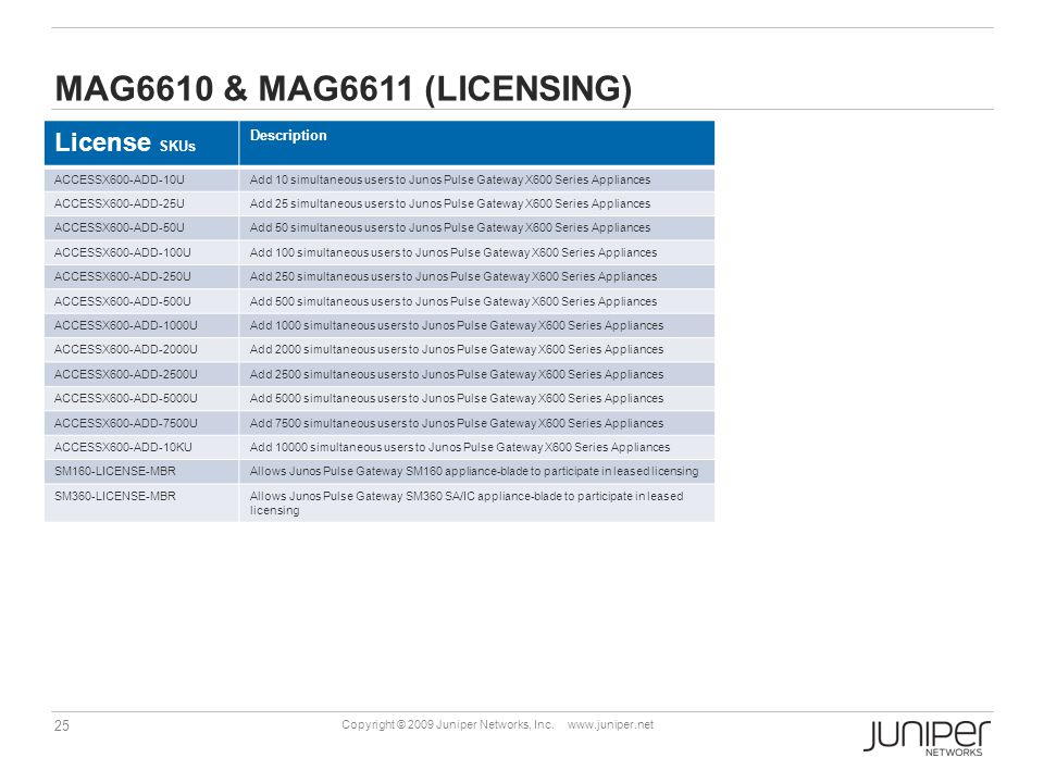 MAG6610 & MAg6611 (Licensing) License SKUs Description