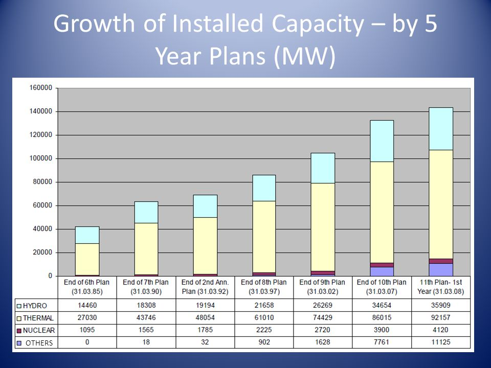 Growth of Installed Capacity – by 5 Year Plans (MW)