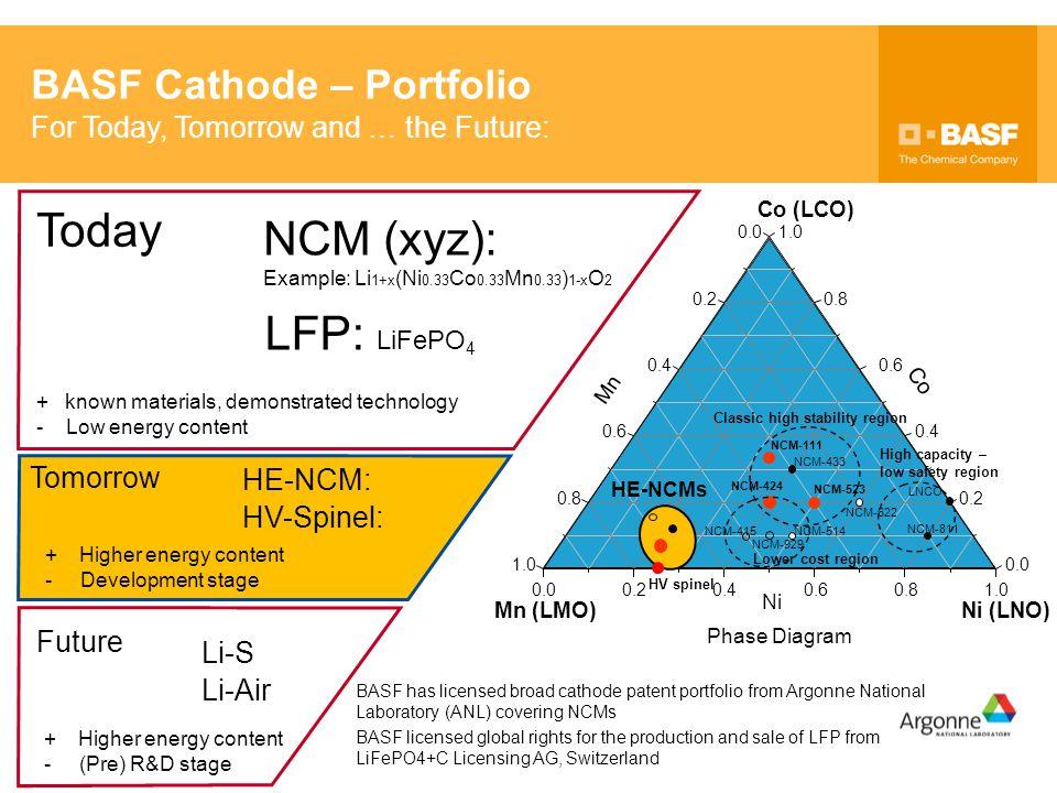 Today NCM (xyz): LFP: LiFePO4