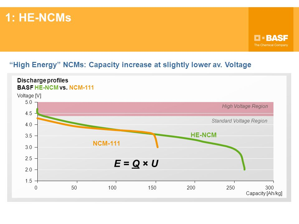 1: HE-NCMs High Energy NCMs: Capacity increase at slightly lower av. Voltage. Discharge profiles.