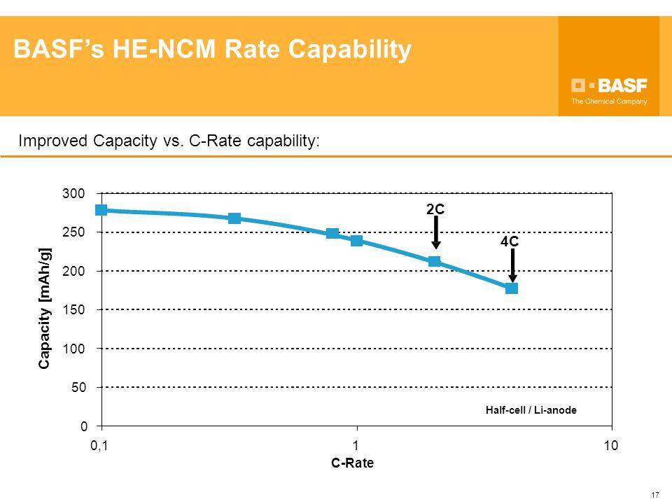 BASF's HE-NCM Rate Capability