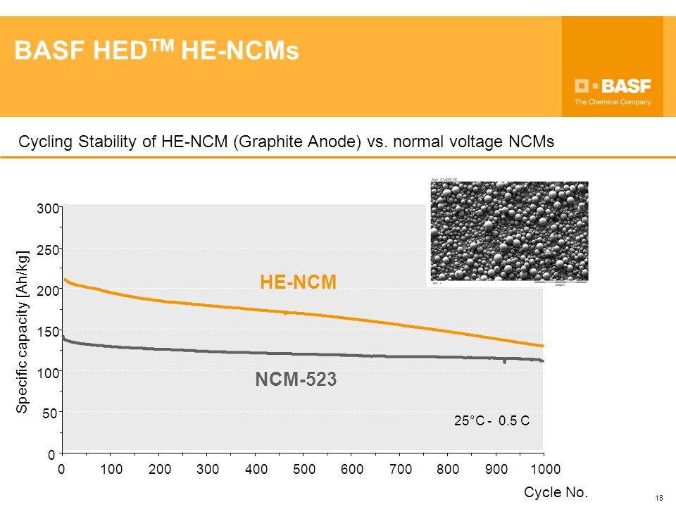 BASF HEDTM HE-NCMs HE-NCM NCM-523
