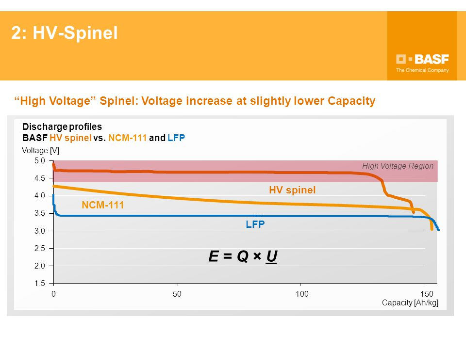 2: HV-Spinel High Voltage Spinel: Voltage increase at slightly lower Capacity. Discharge profiles.