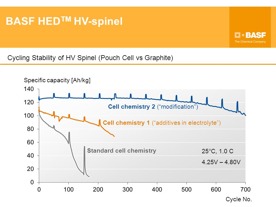 15 395-01.ppt BASF HEDTM HV-spinel. Cycling Stability of HV Spinel (Pouch Cell vs Graphite) Cycle No.