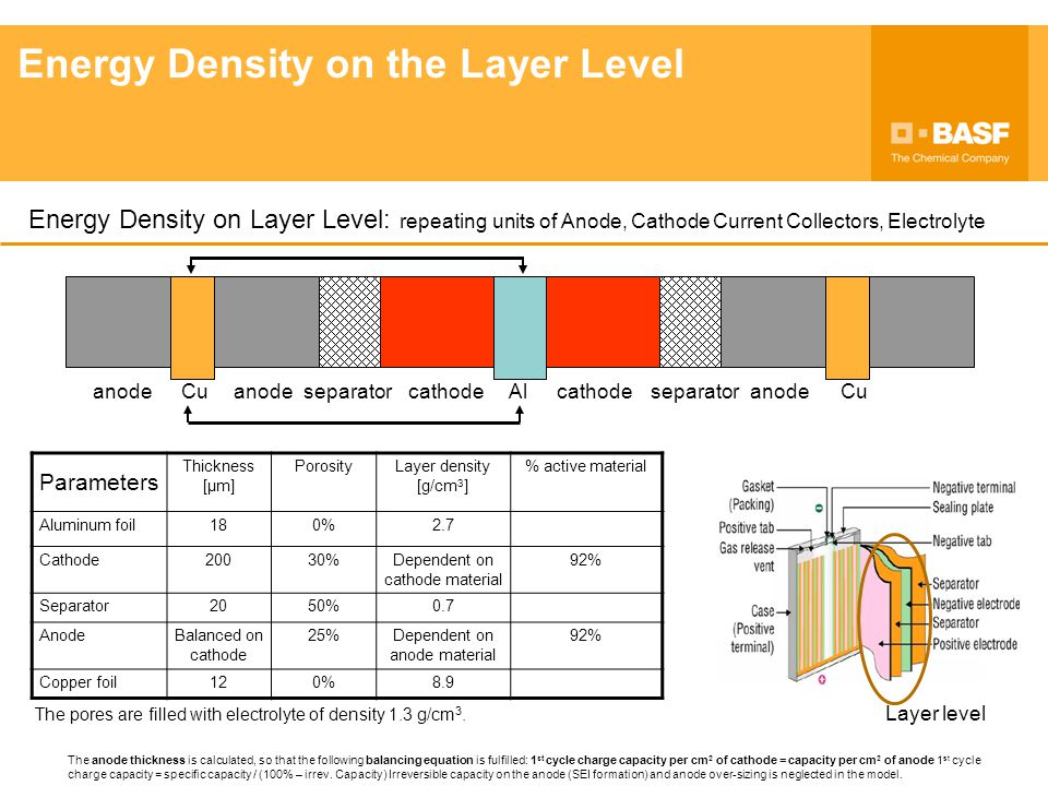 Energy Density on the Layer Level