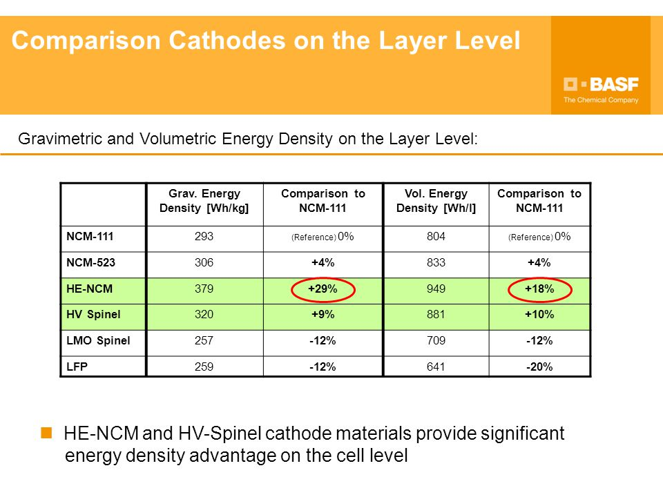 Comparison Cathodes on the Layer Level