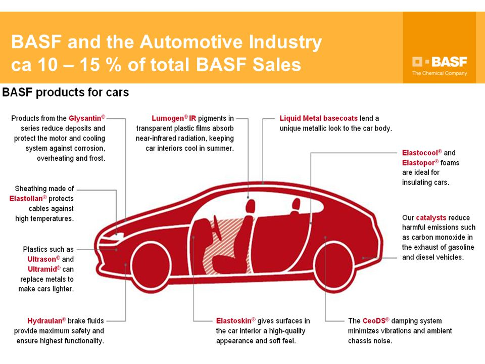 BASF and the Automotive Industry ca 10 – 15 % of total BASF Sales
