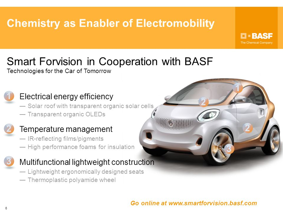 Chemistry as Enabler of Electromobility