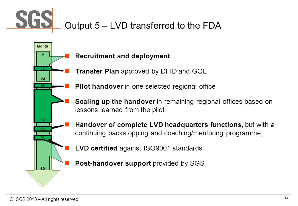 Output 5 – LVD transferred to the FDA