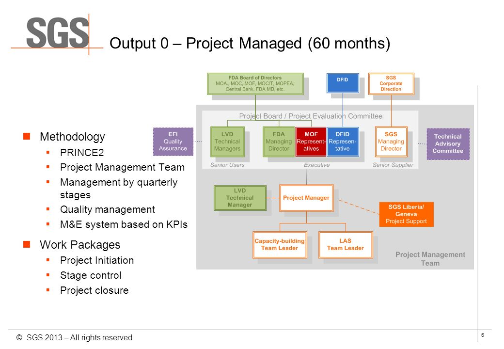 Output 0 – Project Managed (60 months)