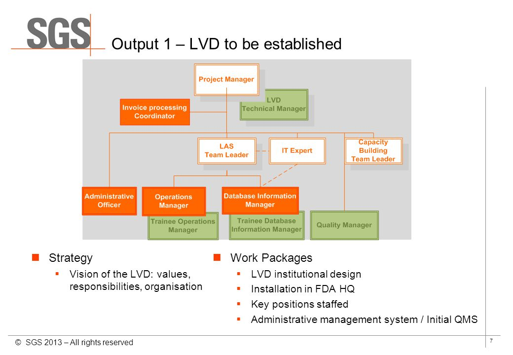 Output 1 – LVD to be established