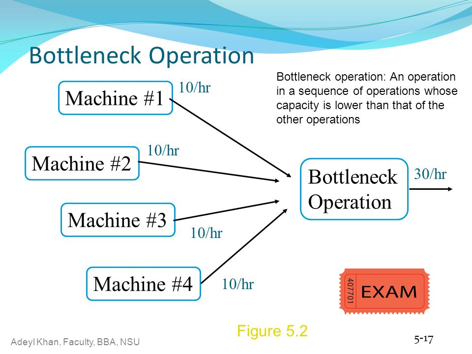 Bottleneck Operation Machine #1 Machine #2 Bottleneck Operation