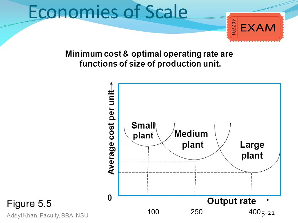 Economies of Scale Figure 5.5 Small Medium Large Output rate