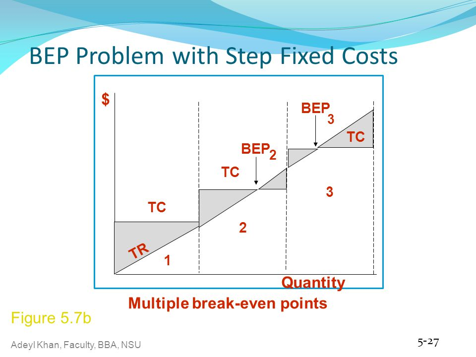 BEP Problem with Step Fixed Costs