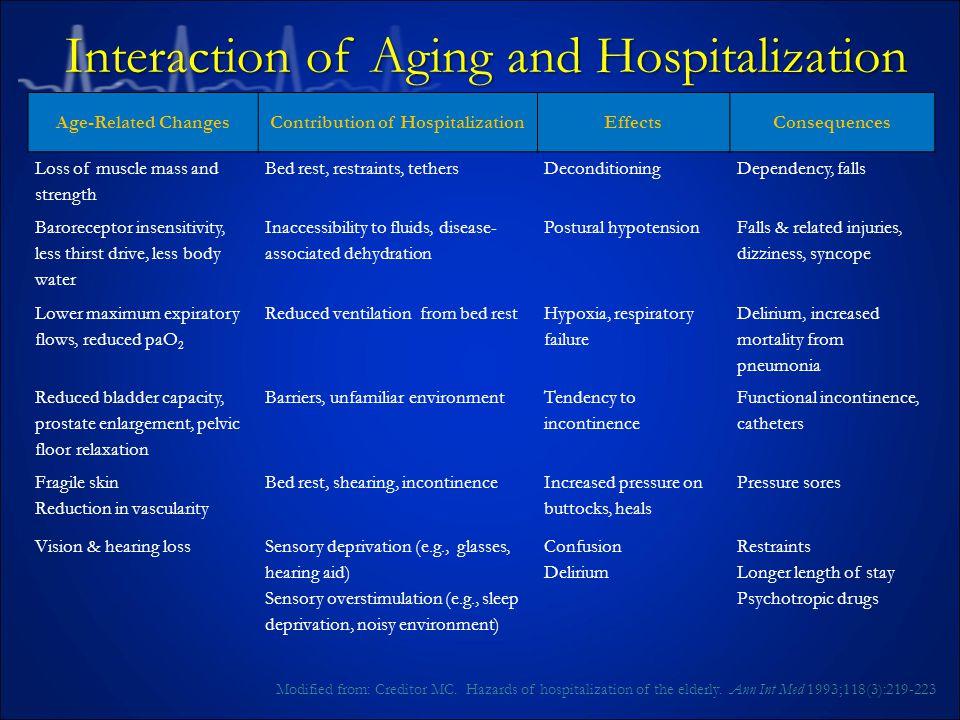 Contribution of Hospitalization