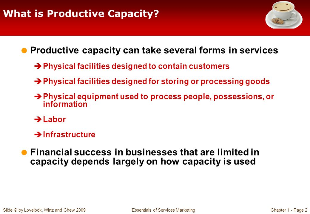 What is Productive Capacity