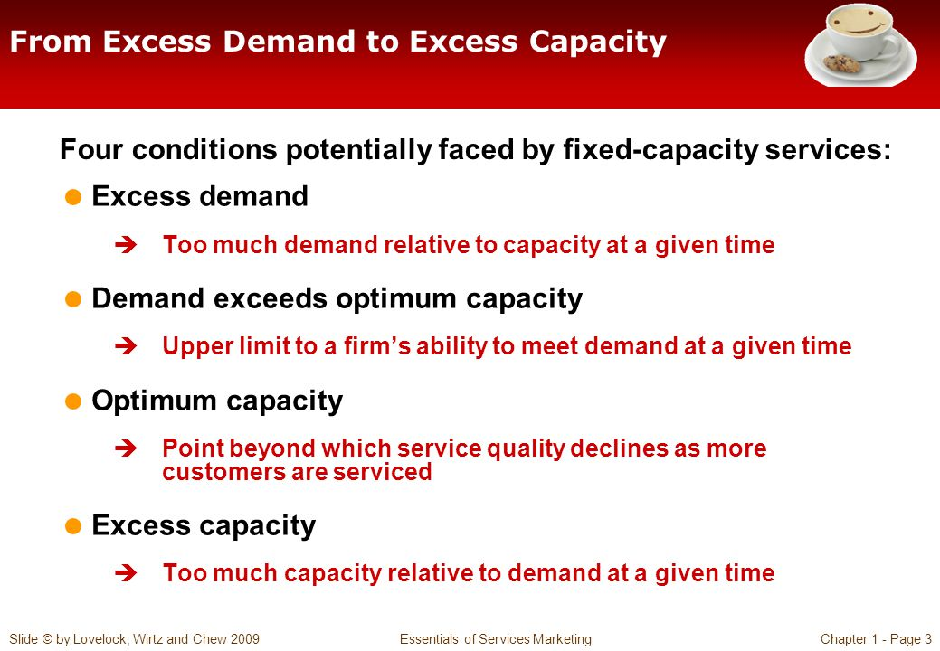 From Excess Demand to Excess Capacity