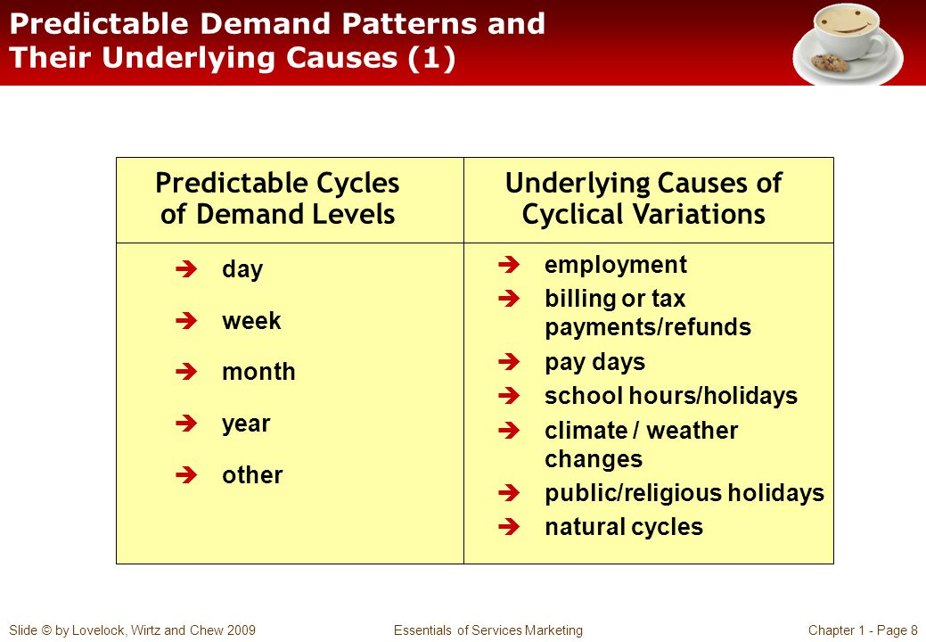 Predictable Demand Patterns and Their Underlying Causes (1)