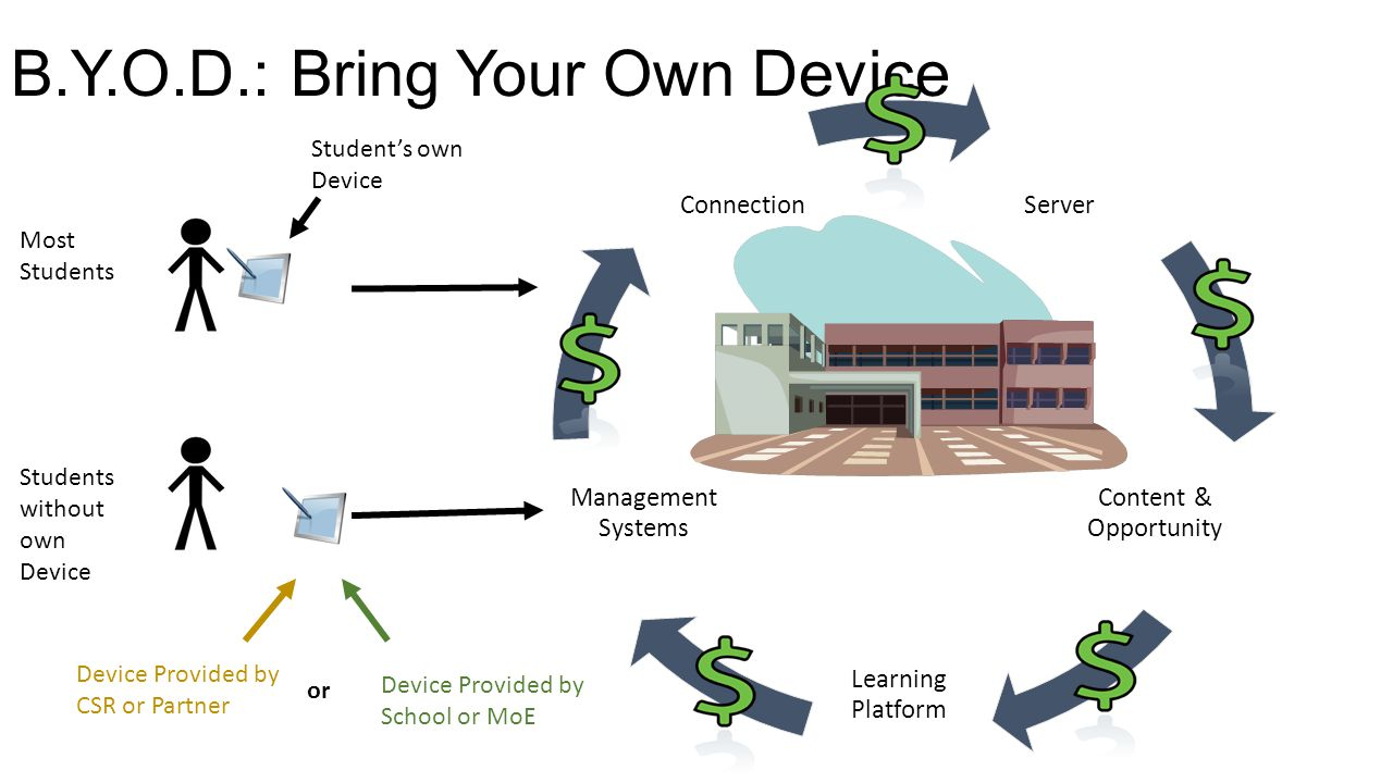 B.Y.O.D.: Bring Your Own Device