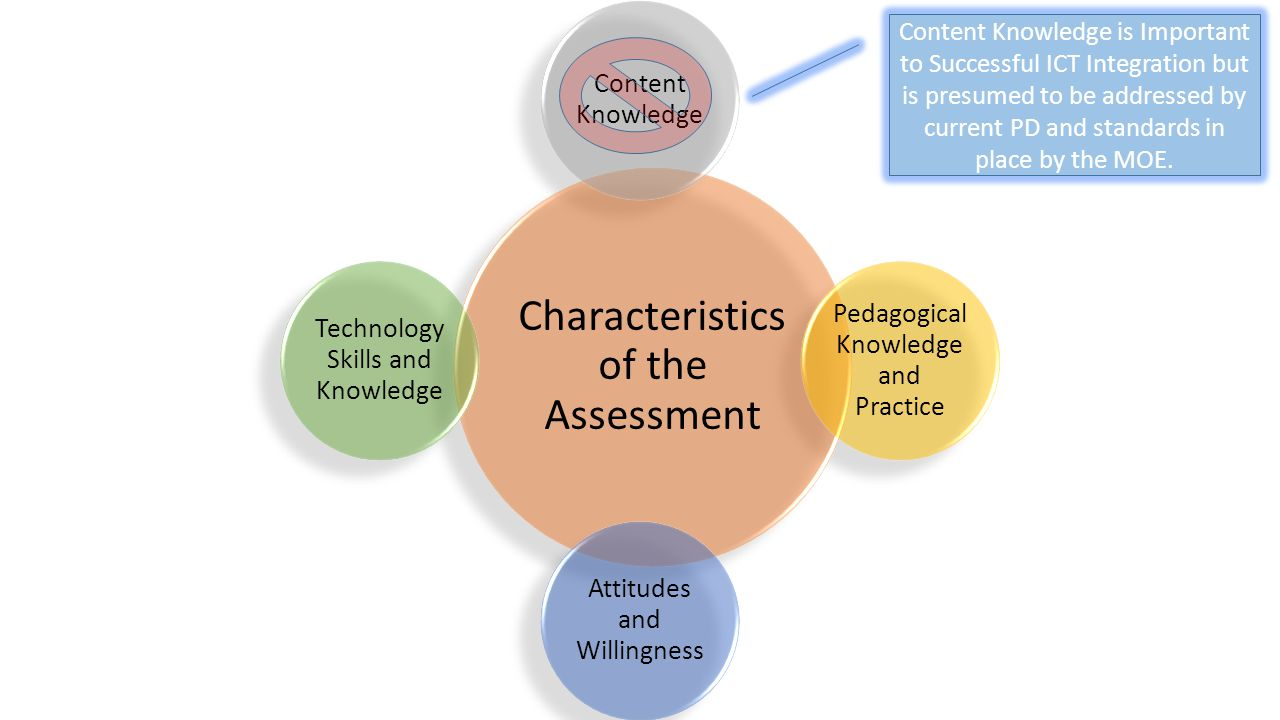 Characteristics of the Assessment
