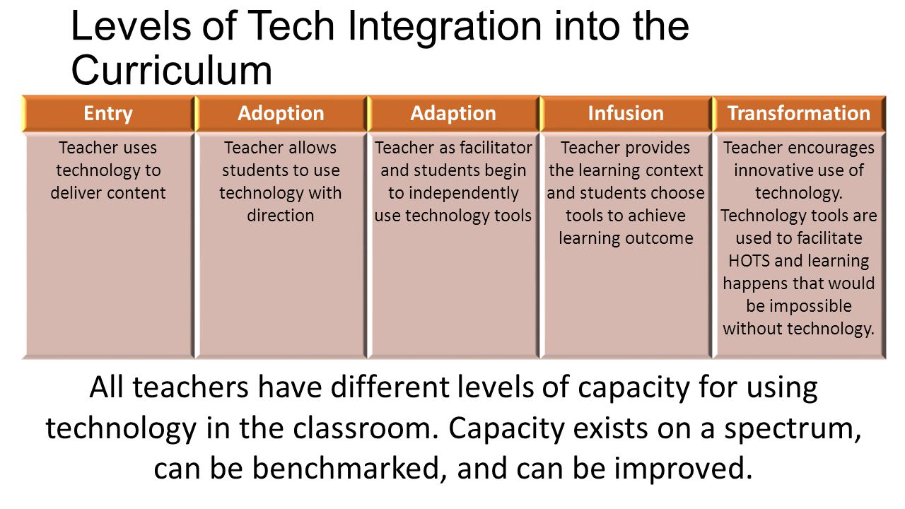 Levels of Tech Integration into the Curriculum