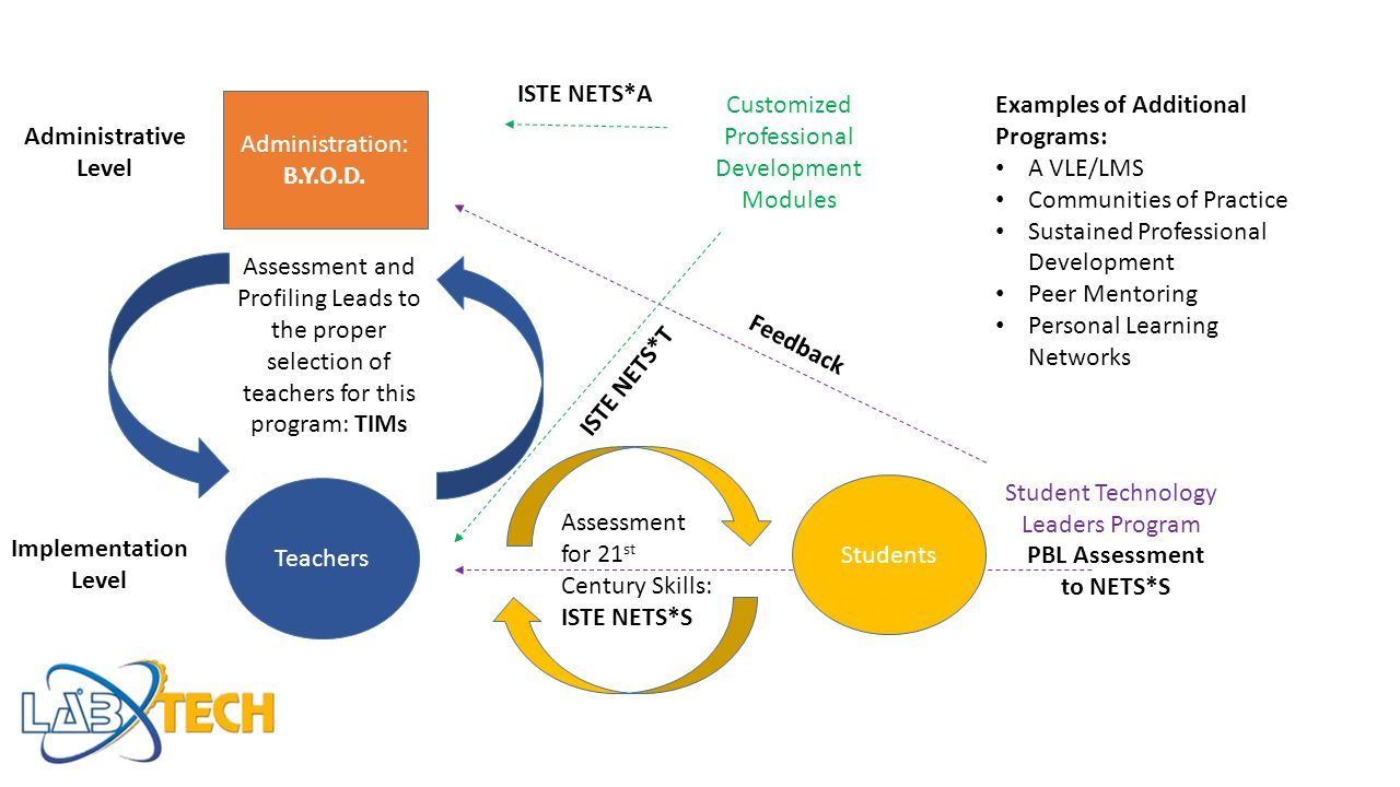 PBL Assessment to NETS*S