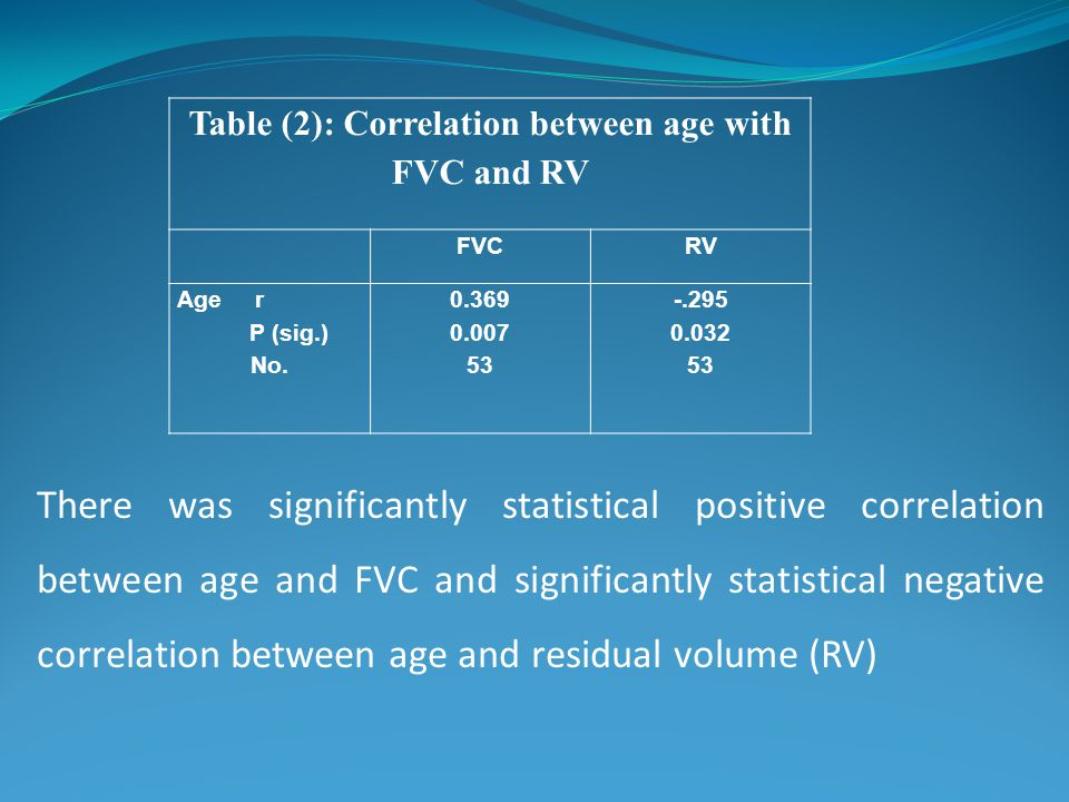 Table (2): Correlation between age with FVC and RV