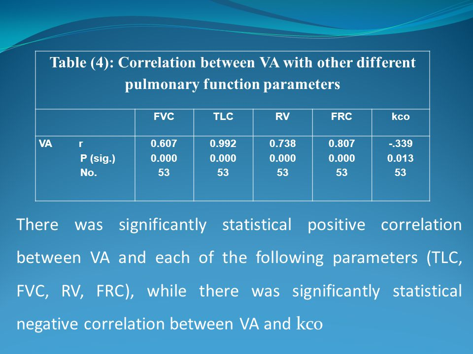 There was significantly statistical positive correlation between VA and each of the following parameters (TLC, FVC, RV, FRC), while there was significantly statistical negative correlation between VA and kco