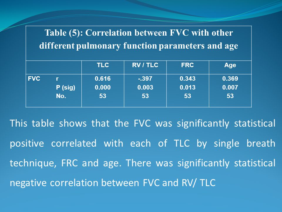 This table shows that the FVC was significantly statistical positive correlated with each of TLC by single breath technique, FRC and age. There was significantly statistical negative correlation between FVC and RV/ TLC