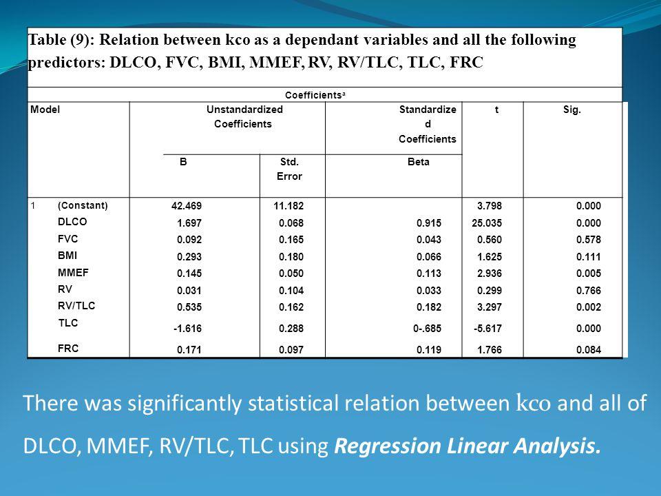 Standardized Coefficients