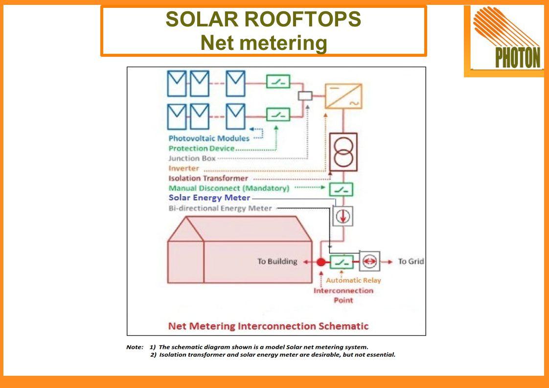 SOLAR ROOFTOPS Net metering